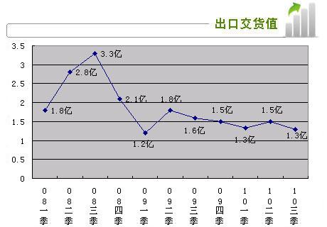 1季度经济指标_... 2014年第1季度主要经济指标图